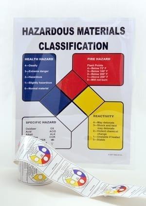 Labels - Hazard Coding